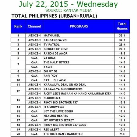 Kantar Media National TV Ratings - July 22, 2015