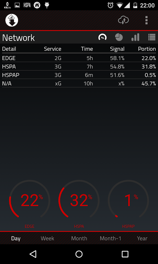 2G 3G 4G LTE Network Monitor Screenshot 1