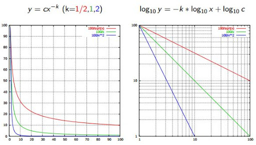 Data Science Basics: Power Laws and Distributions