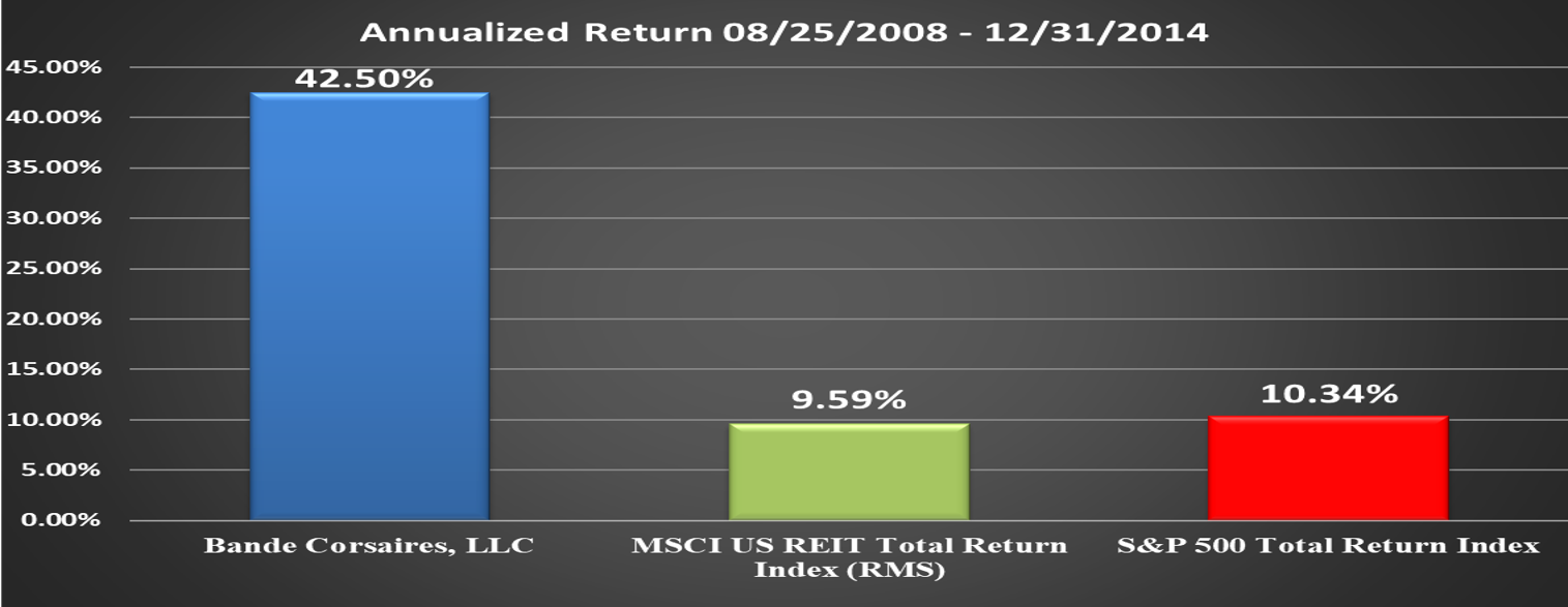 BC Performance Relative to Benchmark Final Annualized Return