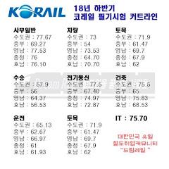 한국철도공사 2019년 상반기 공채 필기 재시험