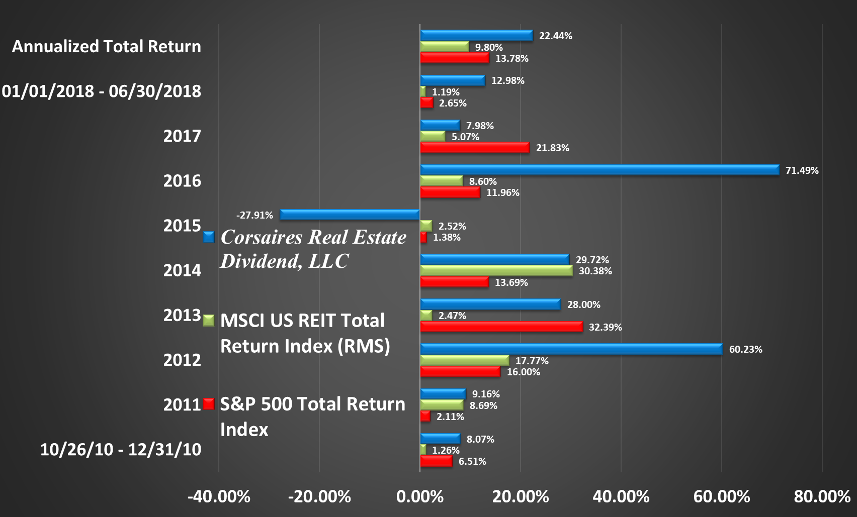 CRED Rate of Return Graphic Through Q2 2018 Return by Year