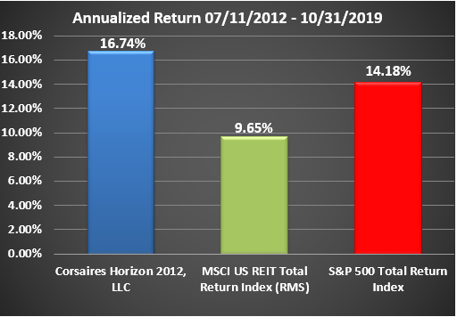 Horizon Rate of Return Graphic Through October 2019 Annualized