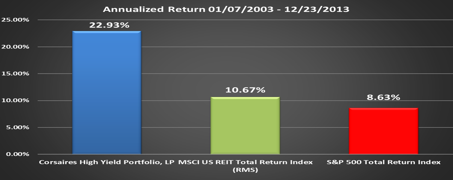 CHYP Performance Relative to Benchmark Final Annualized Return