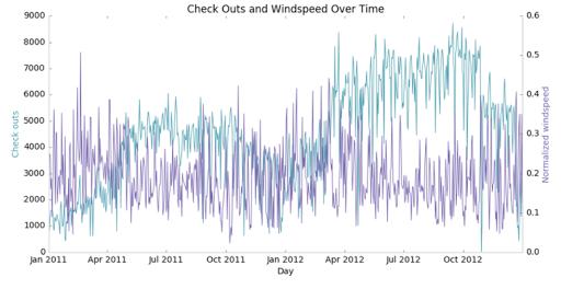 Creating Data Visualization in Matplotlib