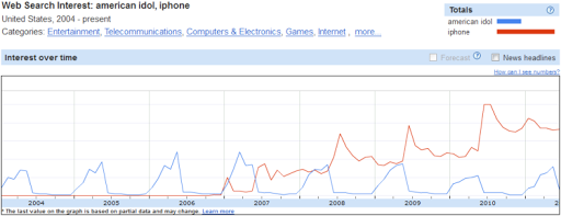 Relationship between American Idol and iPhone Web Searches