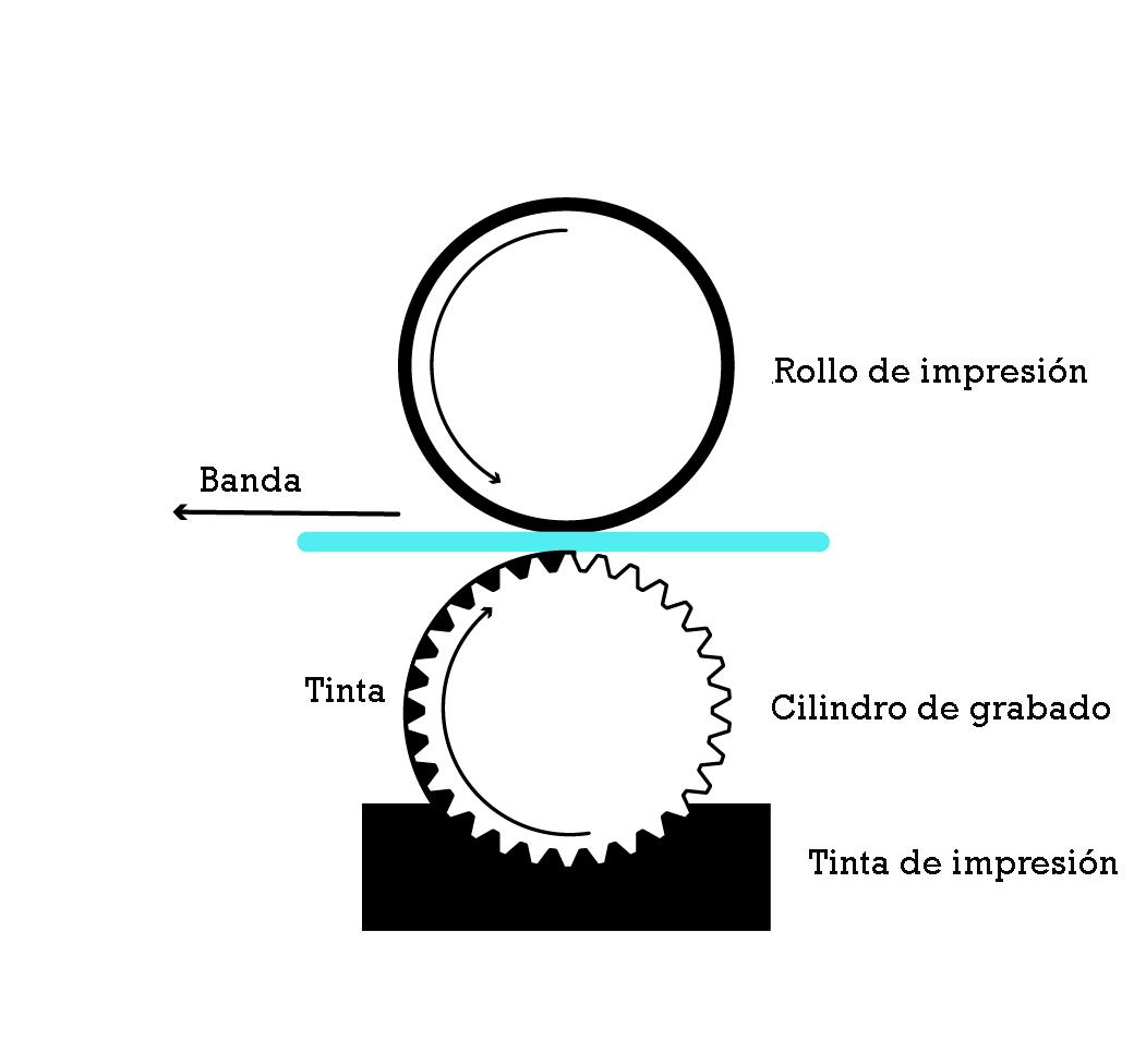 Diagrama de rotograbado