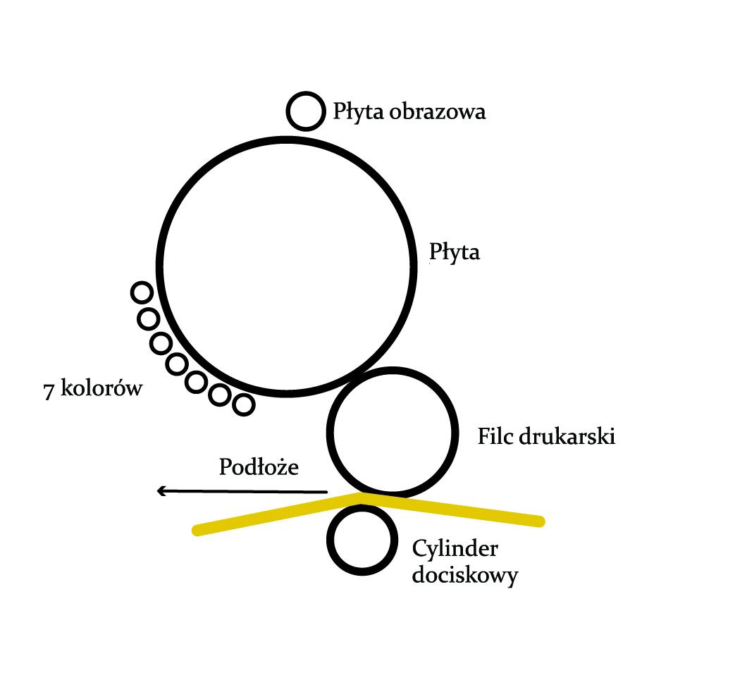 Cyfrowy diagram