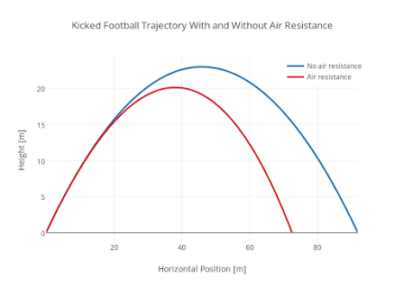 projectile range vs launch angle The physics of golf:  the optimal launch angle for a projectile  club and the 45 deg maximum range angle for a vacuum was the.