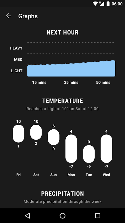 Weather Timeline - Forecast Screenshot 1