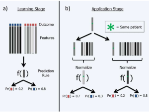 A surprisingly tricky issue when using genomic signatures for personalized medicine
