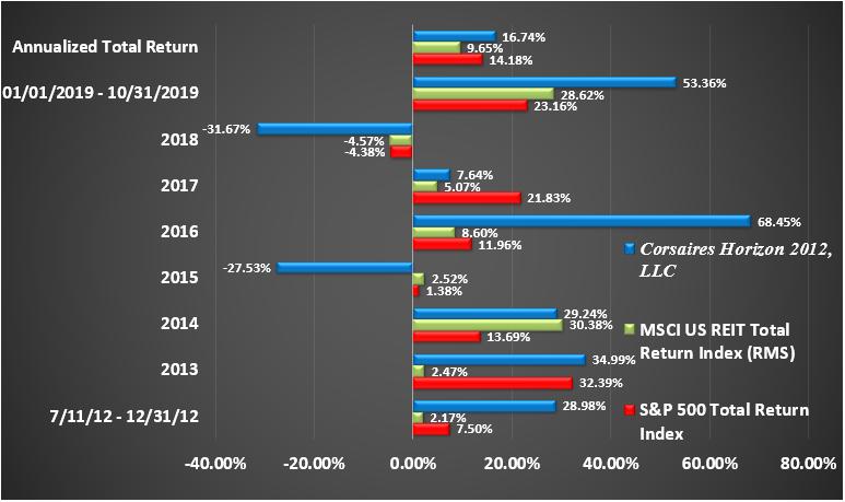 Horizon Rate of Return Graphic Through October 2019 Return by Year