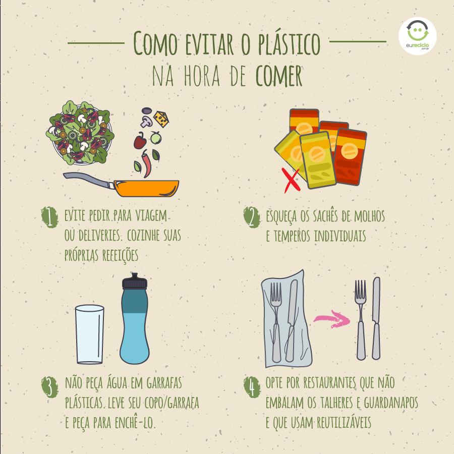 Como evitar o plástico na hora de comer