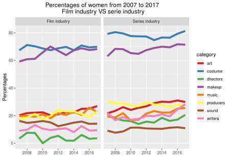 Gender diversity in the TV series industry