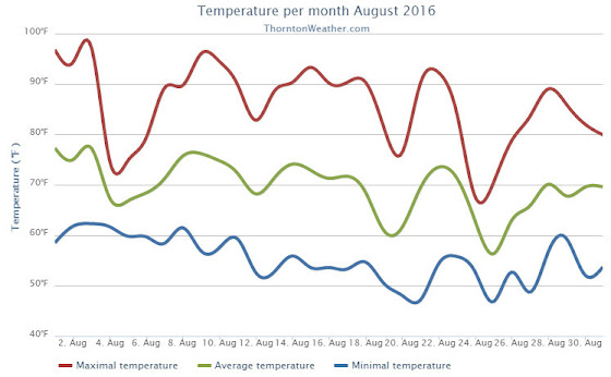 Thornton, Colorado's August 2016 temperature summary. (ThorntonWeather.com)