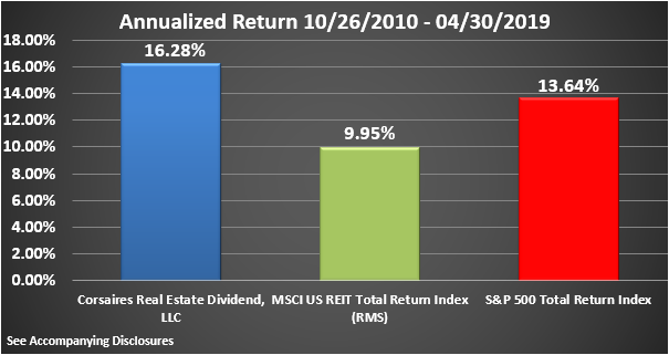 CRED Rate of Return Graphic Through April 2019 Annualized - Copy