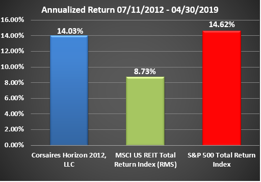 Horizon Rate of Return Graphic Through April 2019 Annualized