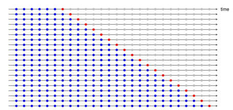 Cross-validation for time series
