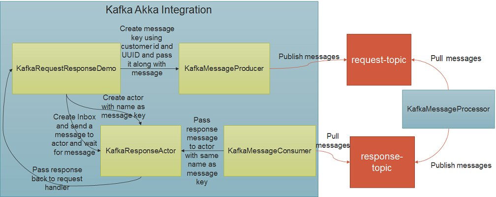 Implementing Request Response in Apache Kafka | Apache Kafka