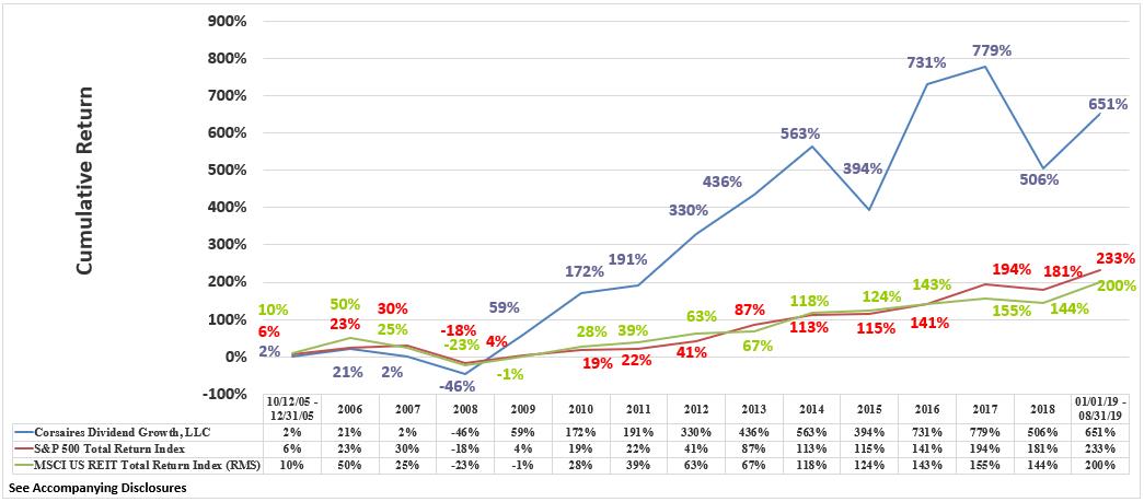 CDG Rate of Return Graphic Through August 2019 Cumulative