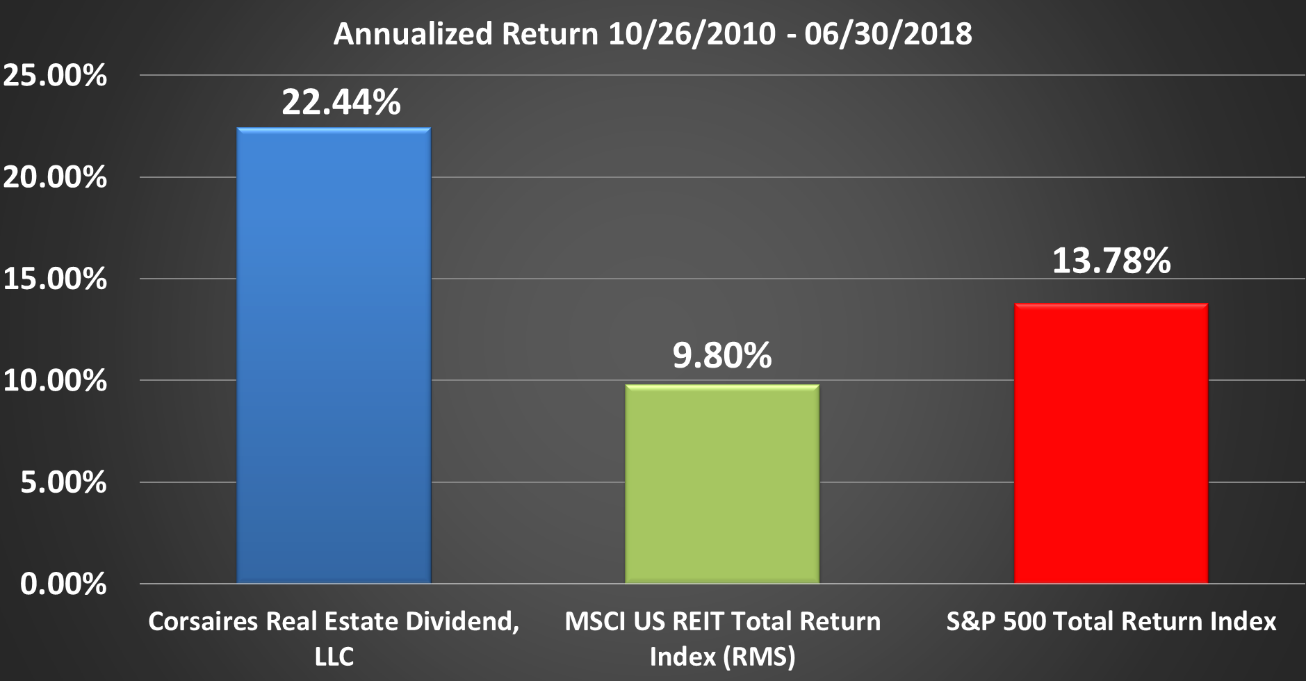 CRED Rate of Return Graphic Through Q2 2018 Annualized