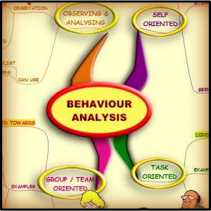 Behaviour Analysis - Mind Map