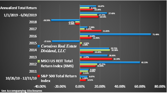 CRED Rate of Return Graphic Through June 2019 Return by Year