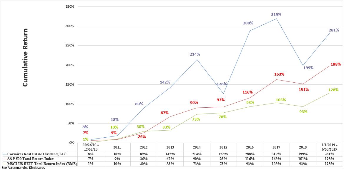 CRED Rate of Return Graphic Through June 2019 Cumulative
