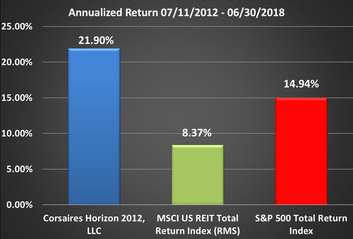 Horizon Rate of Return Graphic Through Q2 2018 Annualized