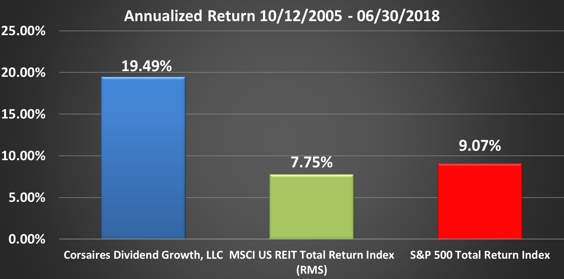 CDG Rate of Return Graphic Through Q2 2018 Annualized