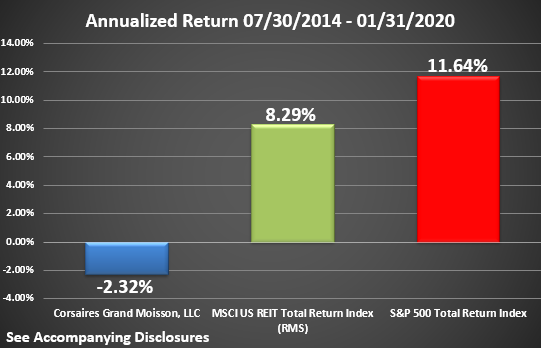 CGM Rate of Return Graphic Through January 2020 Annualized