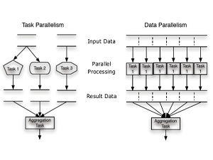 distributed systems for system architects advances in distributed computing and middleware