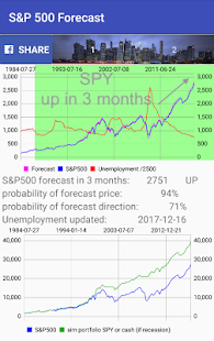 S&P 500 Forecast screenshot for Android