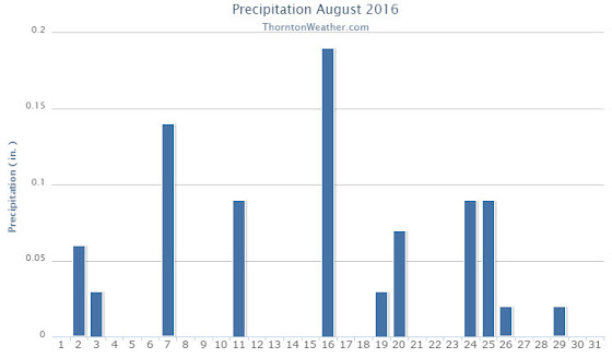 Thornton, Colorado's August 2016 precipitation summary. (ThorntonWeather.com)