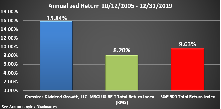 CDG Rate of Return Graphic Through December 2019 Annualized