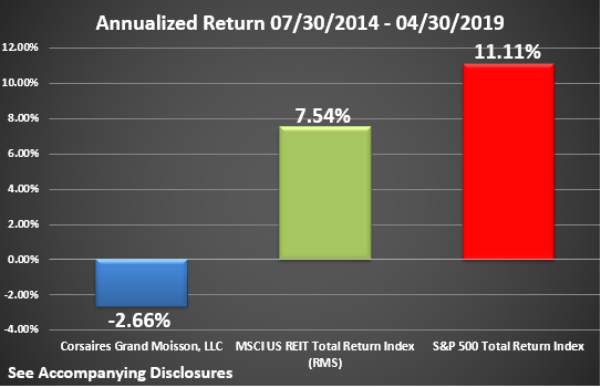 CGM Rate of Return Graphic Through April 2019 Annualized - Copy