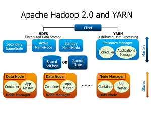Setting up HDFS and YARN clusters in Hadoop 2 6 0 | Apache