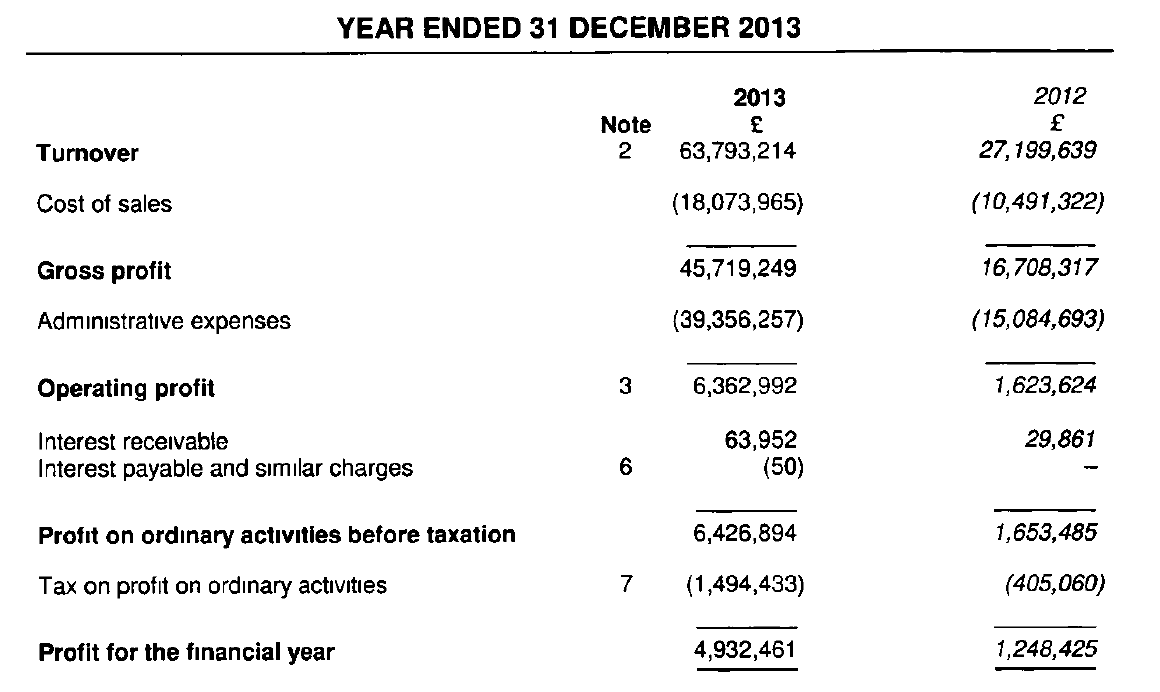 2013 annual accounts