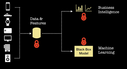 How to build analytic products in an age of data privacy