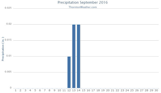 Thornton, Colorado's September 2016 precipitation summary. (ThorntonWeather.com)