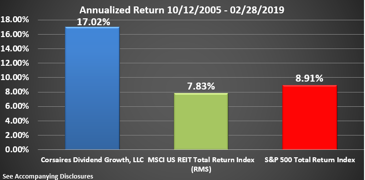 CDG Rate of Return Graphic Through February 2019 Annualized