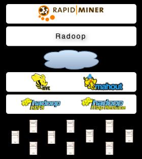 Big data analytics made easy: Radoop (by Ingo Mierswa)