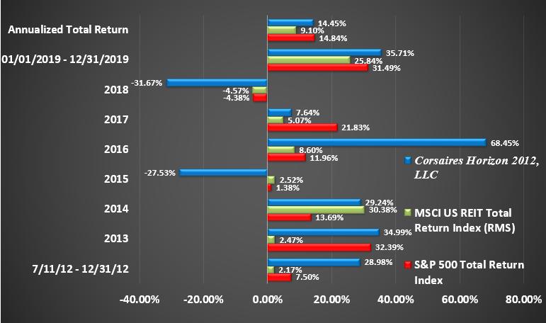 Horizon Rate of Return Graphic Through December 2019 Return by Year