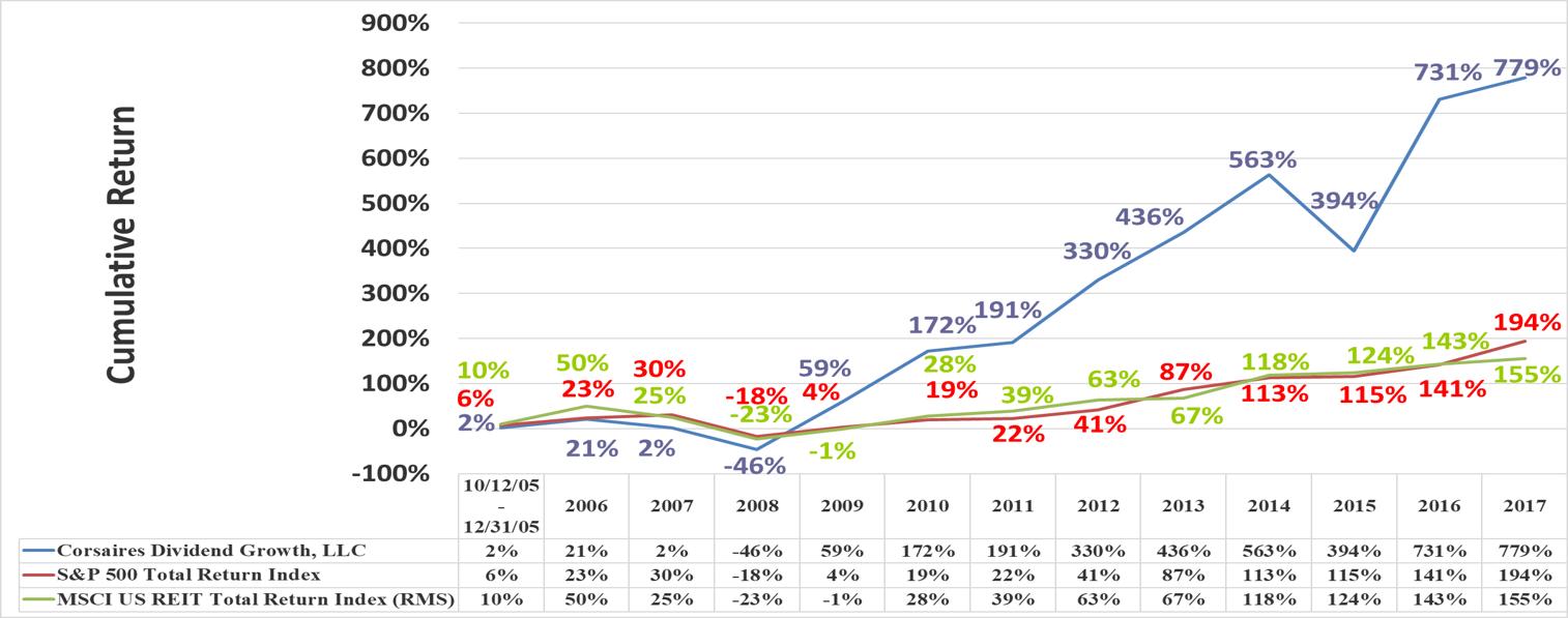 CDG Performance Relative to Benchmark 12312017 slide 1