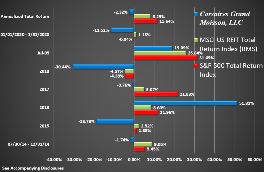 CGM Rate of Return Graphic Through January 2020 Return by Year