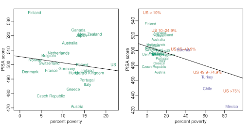 Stratifying PISA scores by poverty rates suggests imitating Finland is not necessarily the way to go for US schools