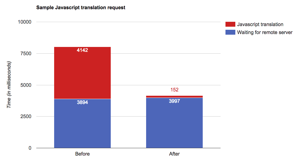 JS Translator speedup