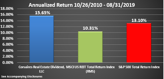 CRED Rate of Return Graphic Through August 2019 Annualized