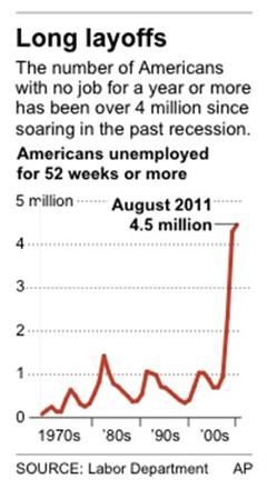 Number of Americans with no job for a year or more