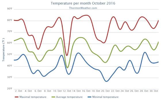 Thornton, Colorado's October 2016 temperature summary. (ThorntonWeather.com)